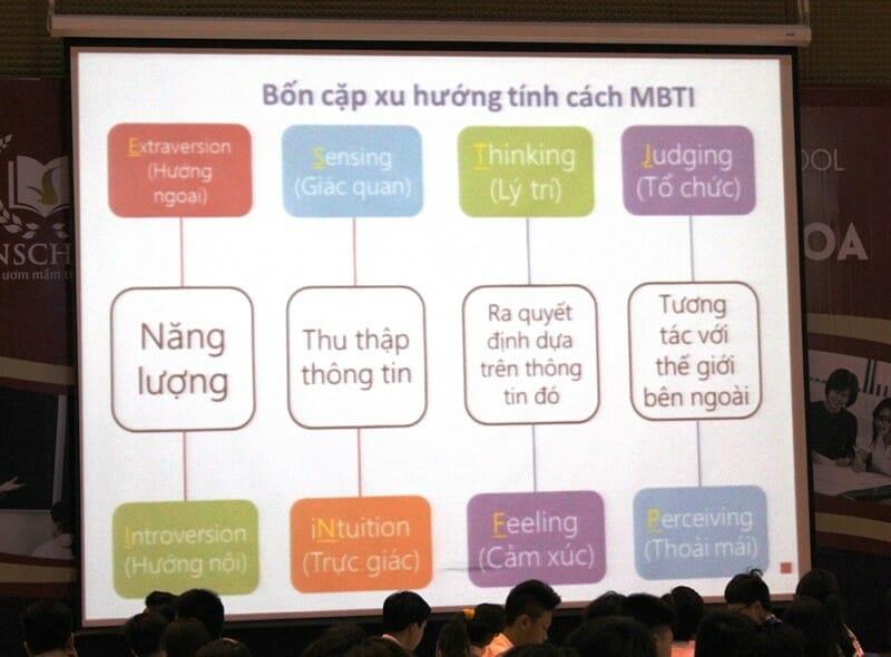 Trắc nghiệm MBTI