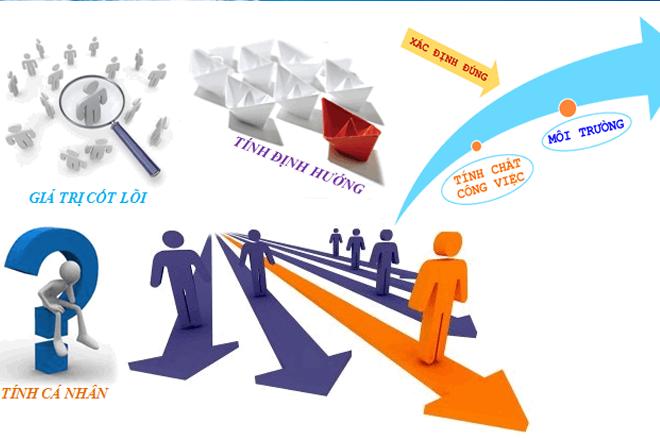 5 bước lập kế hoạch lựa chọn công việc thích hợp cho bản thân