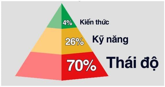 Mô hình tam giác năng lực ASK - Đánh giá cao thái độ tích cực của mỗi con người