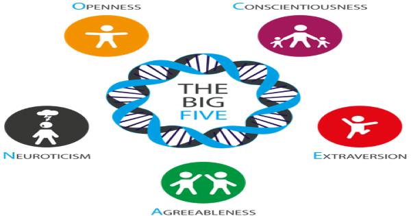 Trắc nghiệm Big Five